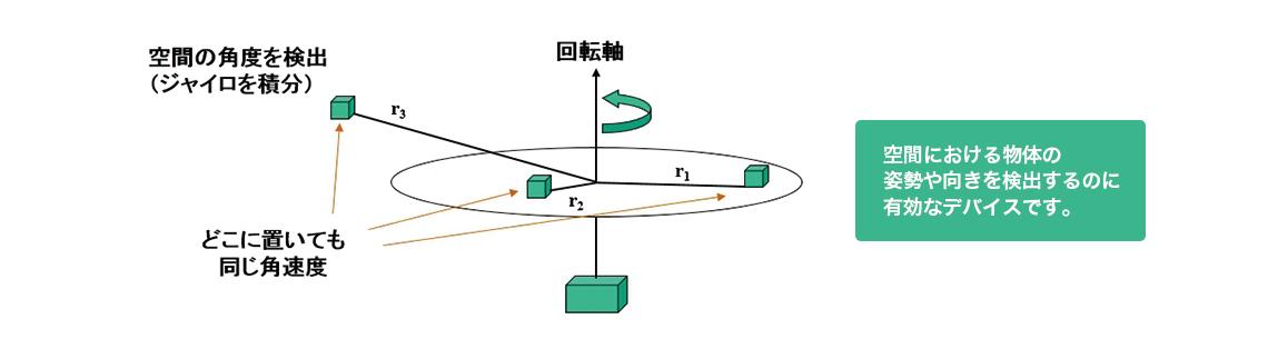 種類 センサ 衛星データのキホン~分かること、種類、頻度、解像度、活用事例~